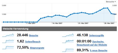 blogstatistik_200705.png