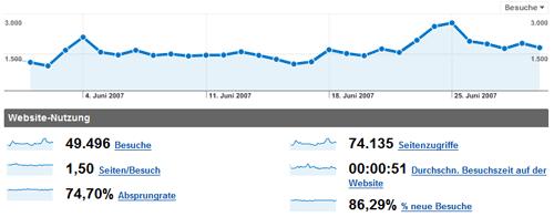 blogstatistik_200706.png