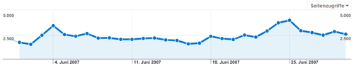 blogstatistik_200706_pageviews.png