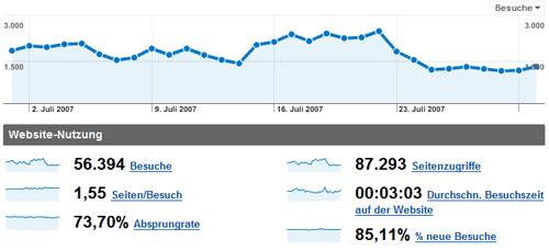 blogstatistik_200707.png
