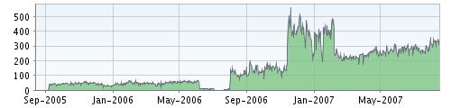 blogstatistik_200708_feedburner_alltime.png
