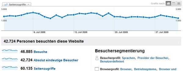 blogstatistik_200907