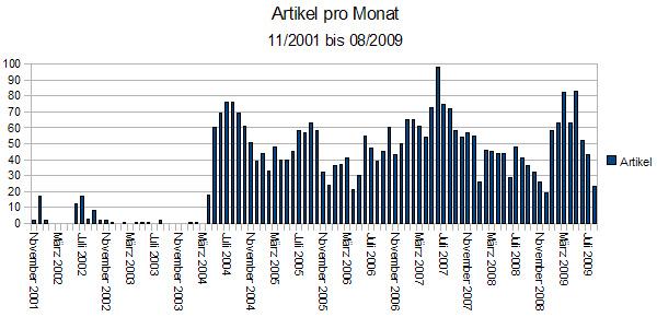 artikel_pro_monat