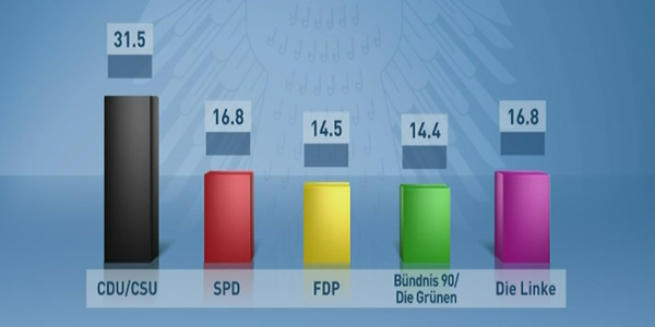 Tvtotal Wahlergebnisse 2009