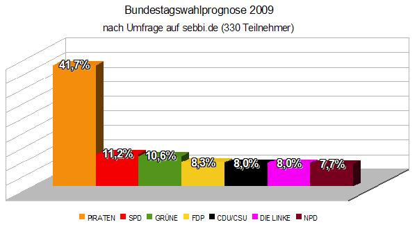 Wahlprognose 2009