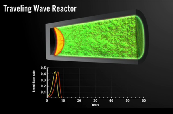 wiki traveling wave reactor